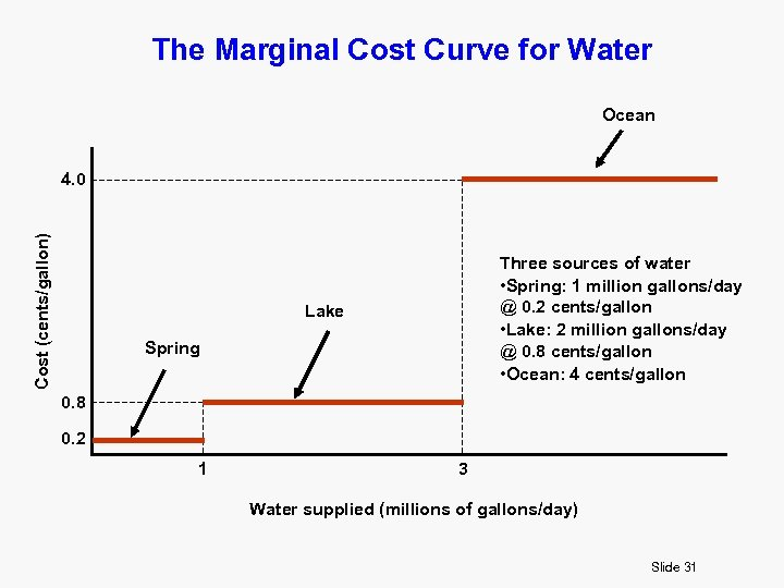 The Marginal Cost Curve for Water Ocean Cost (cents/gallon) 4. 0 Three sources of