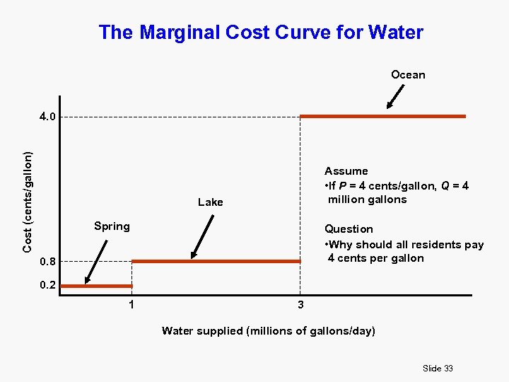 The Marginal Cost Curve for Water Ocean Cost (cents/gallon) 4. 0 Assume • If