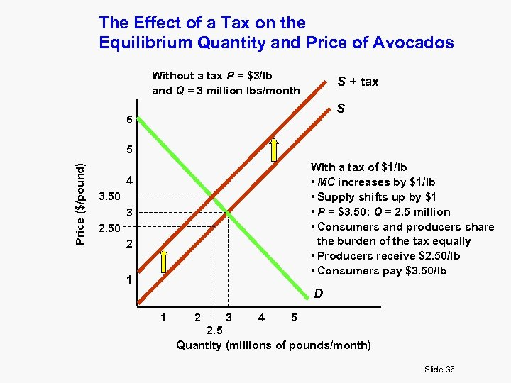 The Effect of a Tax on the Equilibrium Quantity and Price of Avocados Without