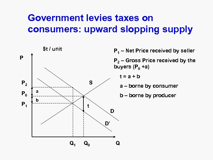 Government levies taxes on consumers: upward slopping supply $t / unit P 1 –