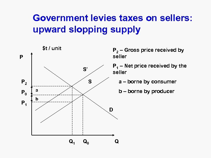 Government levies taxes on sellers: upward slopping supply $t / unit P 2 –