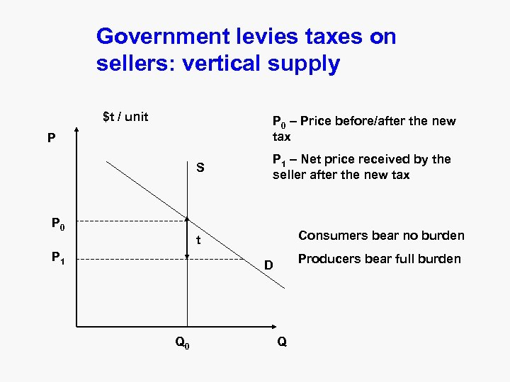 Government levies taxes on sellers: vertical supply $t / unit P 0 – Price
