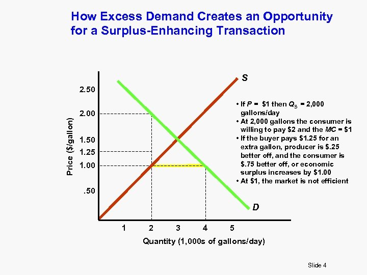 How Excess Demand Creates an Opportunity for a Surplus-Enhancing Transaction S Price ($/gallon) 2.