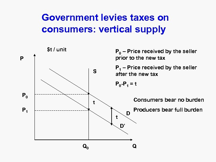 Government levies taxes on consumers: vertical supply $t / unit P 0 – Price