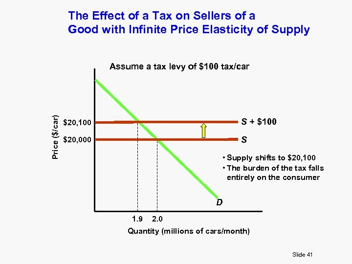 The Effect of a Tax on Sellers of a Good with Infinite Price Elasticity