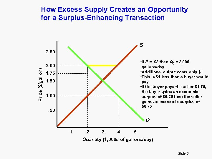 How Excess Supply Creates an Opportunity for a Surplus-Enhancing Transaction S Price ($/gallon) 2.