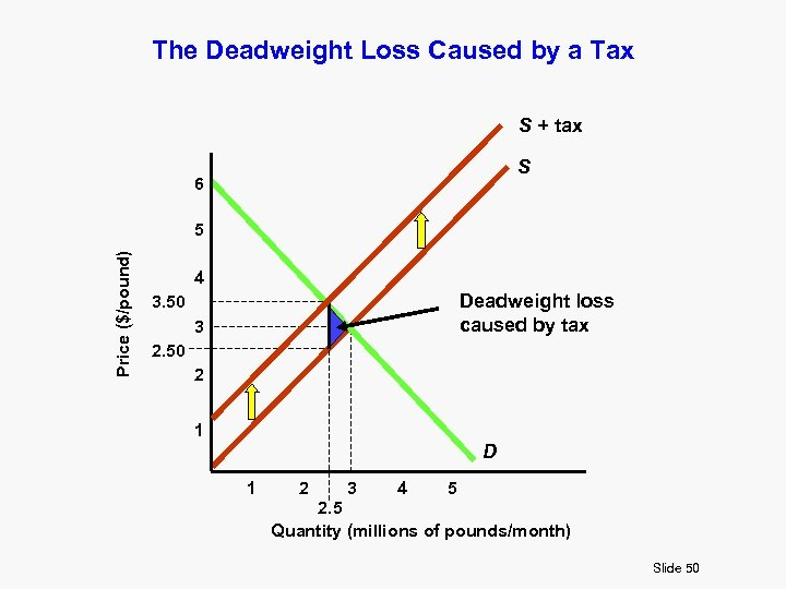 The Deadweight Loss Caused by a Tax S + tax S 6 Price ($/pound)