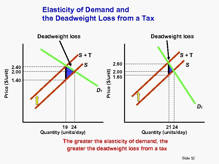 Elasticity of Demand the Deadweight Loss from a Tax Deadweight loss 2. 40 2.