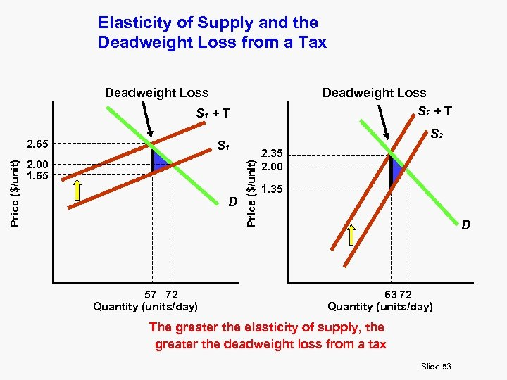 Elasticity of Supply and the Deadweight Loss from a Tax Deadweight Loss S 2