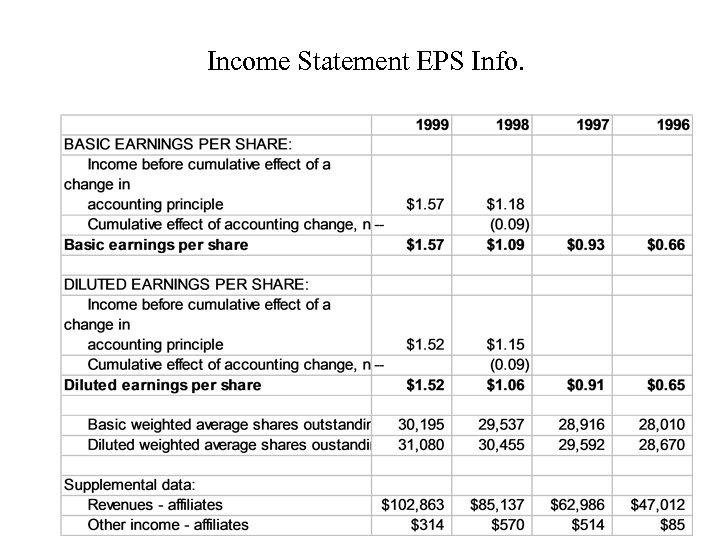 Income Statement EPS Info.