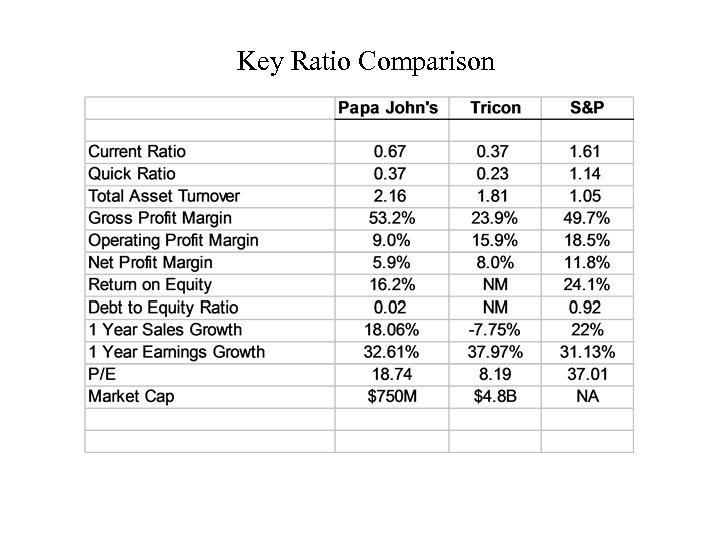 Key Ratio Comparison