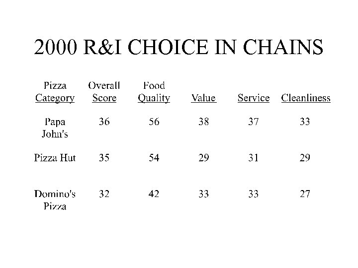 2000 R&I CHOICE IN CHAINS