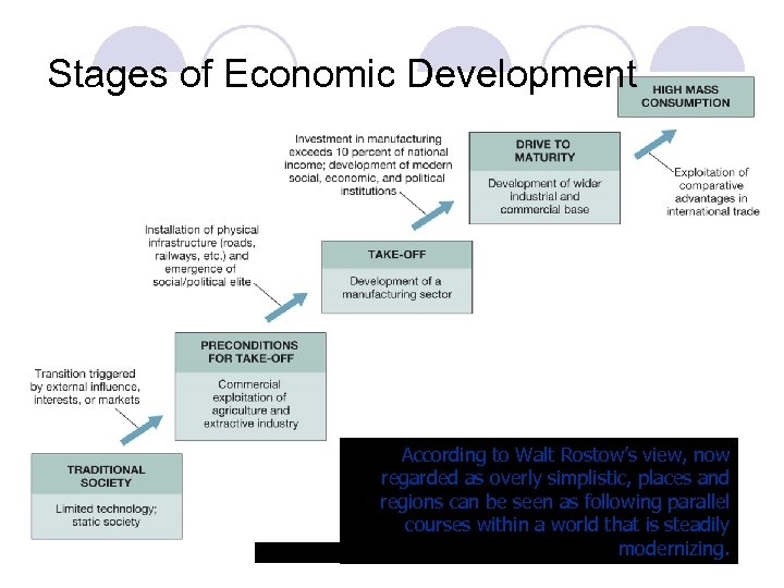 Stages of Economic Development According to Walt Rostow's view, now regarded as overly simplistic,