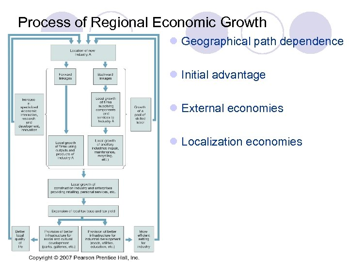 Process of Regional Economic Growth l Geographical path dependence l Initial advantage l External