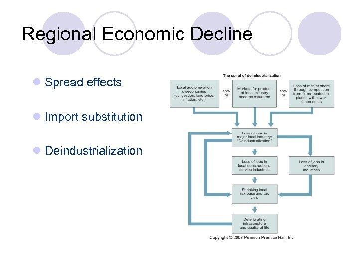Regional Economic Decline l Spread effects l Import substitution l Deindustrialization