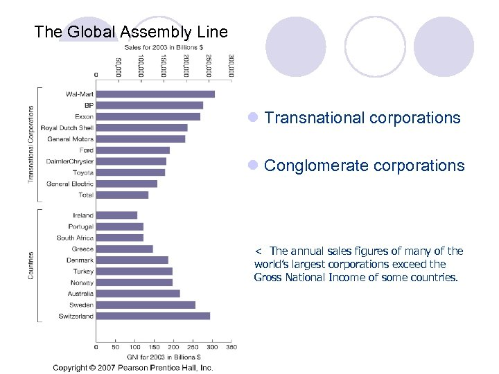 The Global Assembly Line l Transnational corporations l Conglomerate corporations < The annual sales