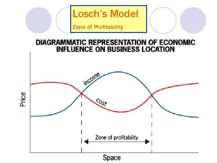 Losch's Model Zone of Profitability