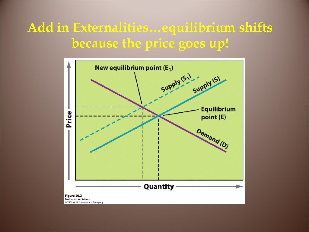 Add in Externalities…equilibrium shifts because the price goes up!