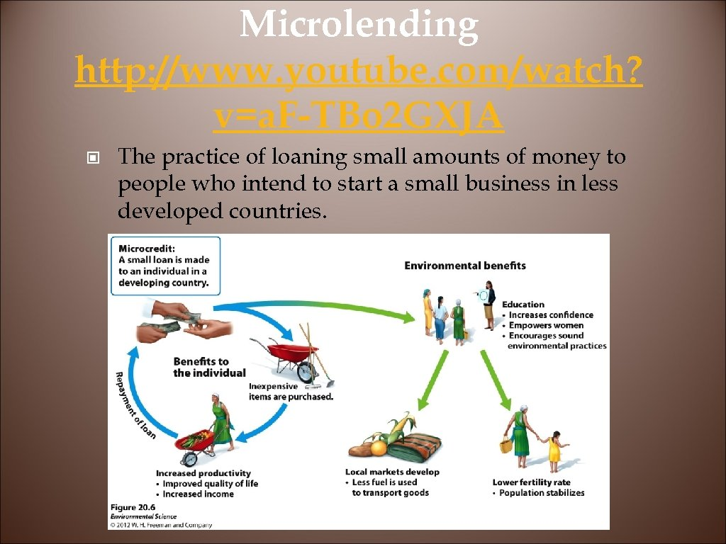 Microlending http: //www. youtube. com/watch? v=a. F-TBo 2 GXJA © The practice of loaning
