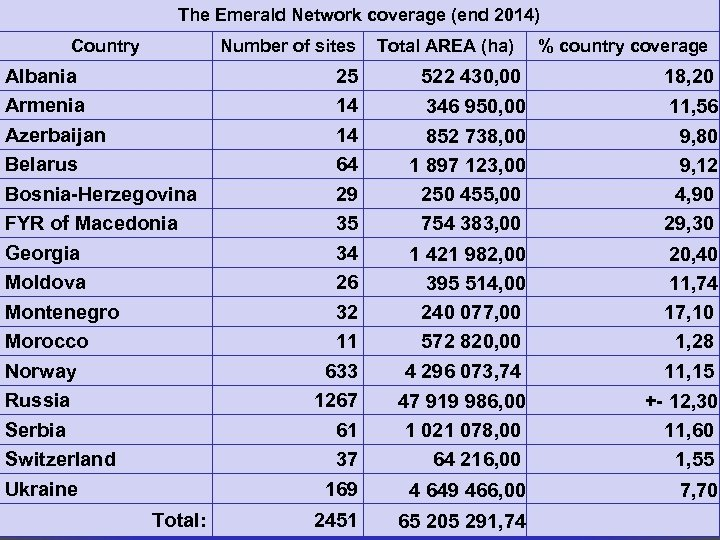 The Emerald Network coverage (end 2014) Country Number of sites Albania Armenia Azerbaijan Belarus