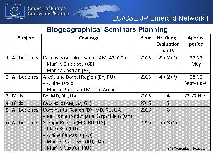 EU/Co. E JP Emerald Network II Biogeographical Seminars Planning Subject Coverage 1 All but