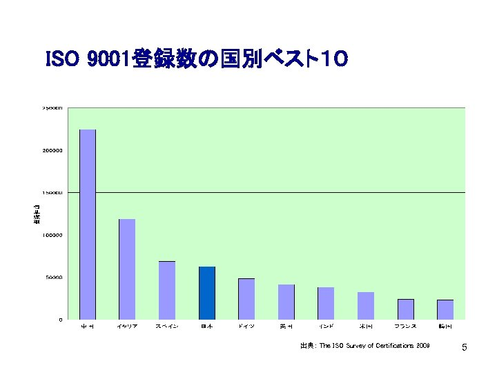 ISO 9001登録数の国別ベスト10 出典: The ISO Survey of Certifications 2009 5