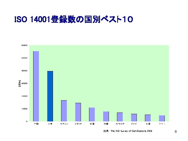 ISO 14001登録数の国別ベスト10 出典: The ISO Survey of Certifications 2009 6