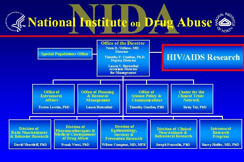 National Institute on Drug Abuse Office of the Director Special Populations Office Nora D.