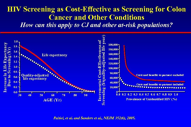 HIV Screening as Cost-Effective as Screening for Colon Cancer and Other Conditions 2. 0