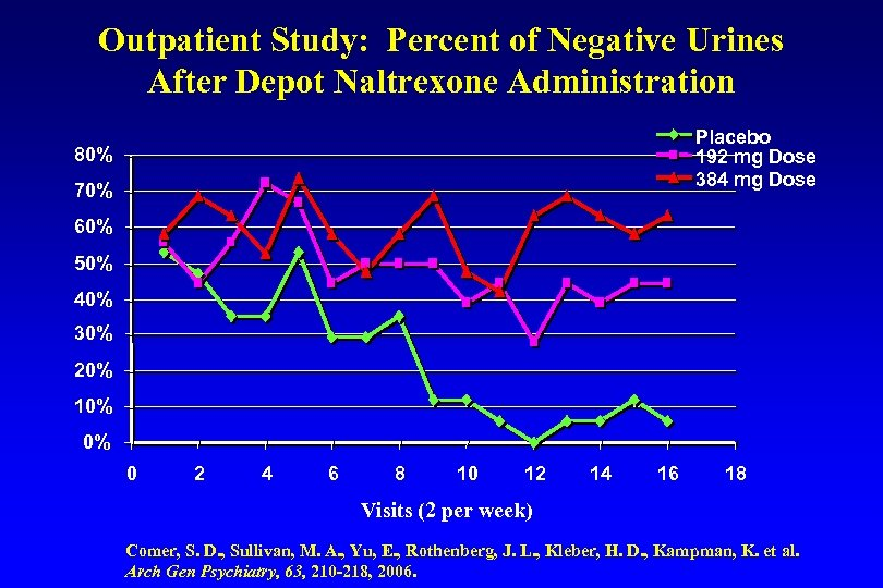Outpatient Study: Percent of Negative Urines After Depot Naltrexone Administration Placebo 192 mg Dose