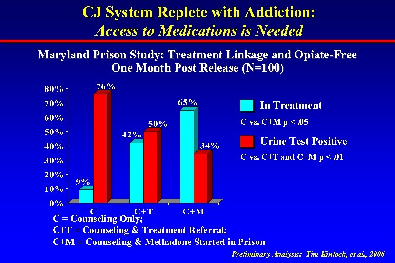 CJ System Replete with Addiction: Access to Medications is Needed Maryland Prison Study: Treatment