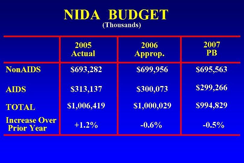 NIDA BUDGET (Thousands) 2007 PB 2005 Actual 2006 Approp. Non. AIDS $693, 282 $699,