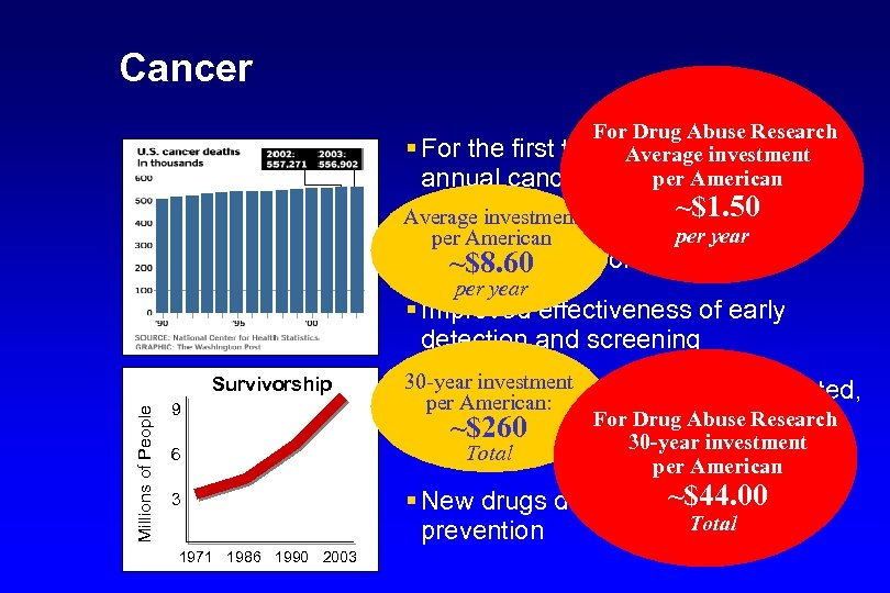 Cancer For Drug Abuse Research § For the first time in recorded history, Average