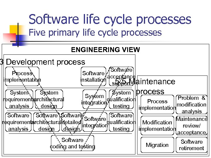 Software life cycle processes Five primary life cycle processes ENGINEERING VIEW 3 Development process