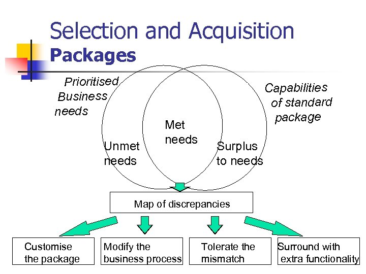 Selection and Acquisition Packages Prioritised Business needs Unmet needs Met needs Capabilities of standard