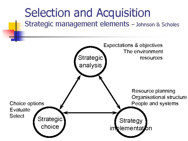 Selection and Acquisition Strategic management elements – Johnson & Scholes Expectations & objectives The