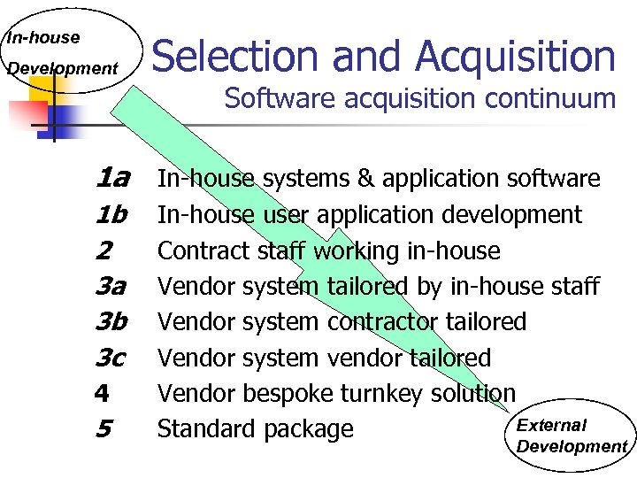 In-house Development Selection and Acquisition Software acquisition continuum 1 a In-house systems & application
