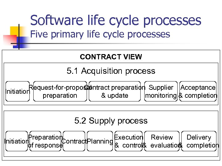 Software life cycle processes Five primary life cycle processes CONTRACT VIEW 5. 1 Acquisition