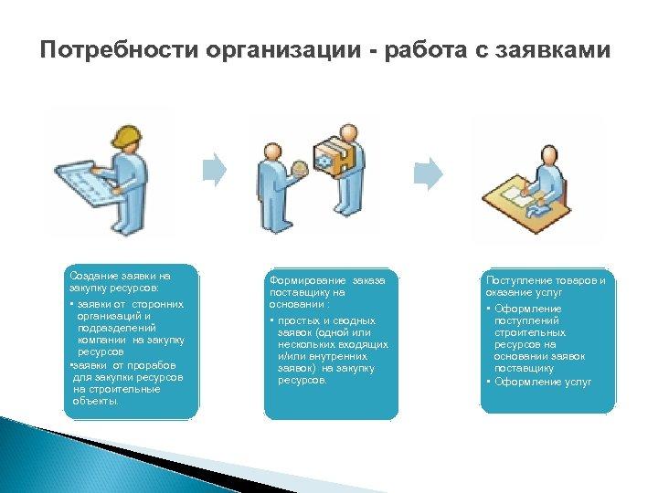 Потребности организации - работа с заявками Создание заявки на закупку ресурсов: • заявки от