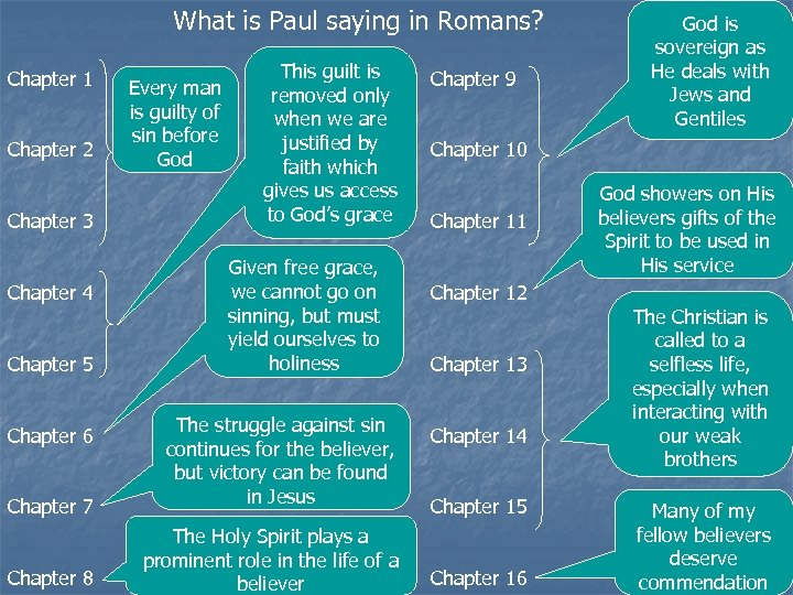 What is Paul saying in Romans? Chapter 1 Chapter 2 Chapter 3 Chapter 4