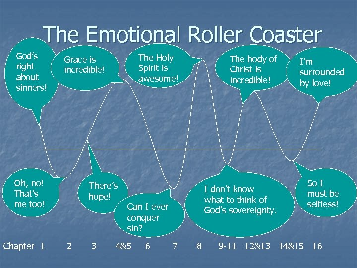 The Emotional Roller Coaster God's right about sinners! Oh, no! That's me too! Chapter