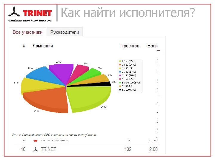 Как найти исполнителя? Первичный отбор • Рейтинги (прим. Рейтинг Рунета) – – – –