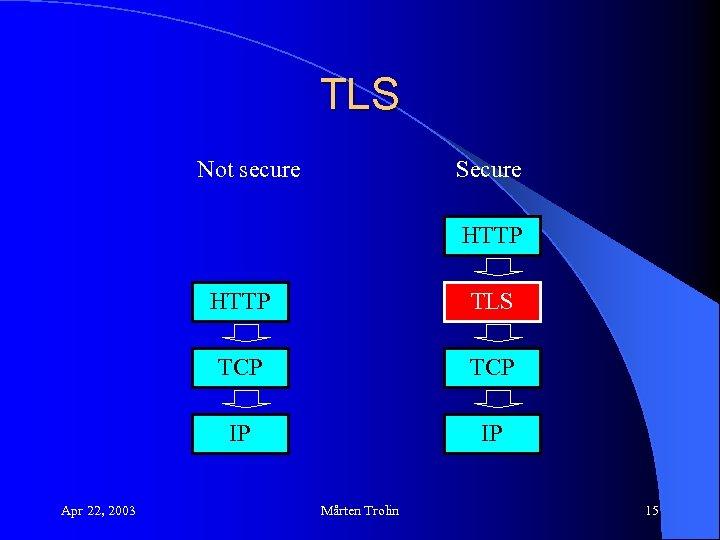 TLS Not secure Secure HTTP TCP IP Apr 22, 2003 TLS IP Mårten Trolin