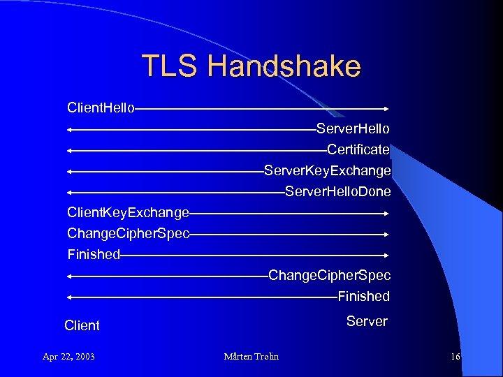 TLS Handshake Client. Hello Server. Hello Certificate Server. Key. Exchange Server. Hello. Done Client.