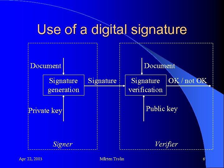 Use of a digital signature Document Signature generation Document Signature Public key Private key