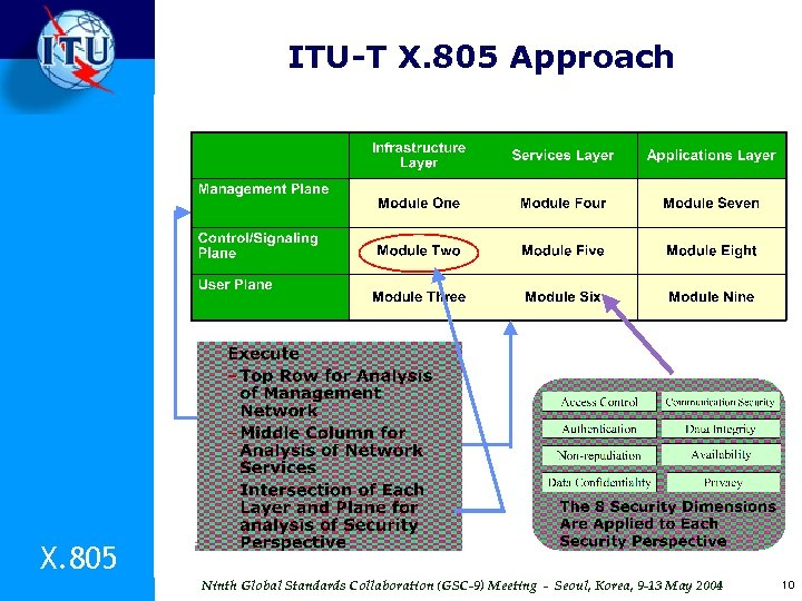 ITU-T X. 805 Approach X. 805 Ninth Global Standards Collaboration (GSC-9) Meeting - Seoul,