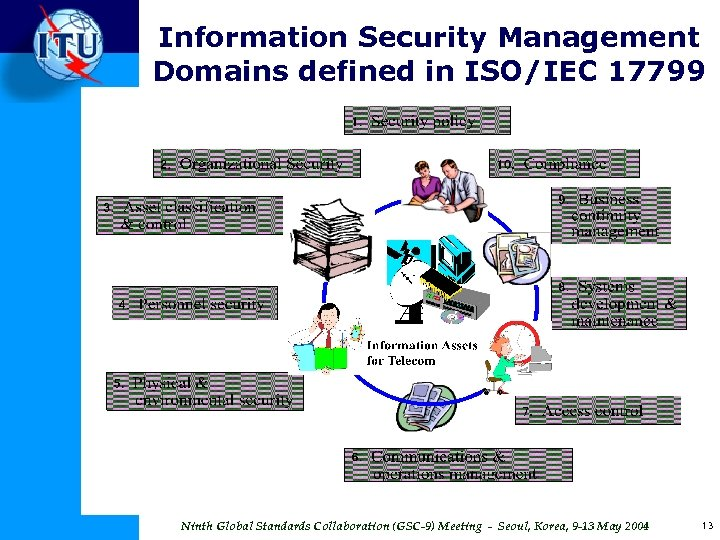 Information Security Management Domains defined in ISO/IEC 17799 Ninth Global Standards Collaboration (GSC-9) Meeting