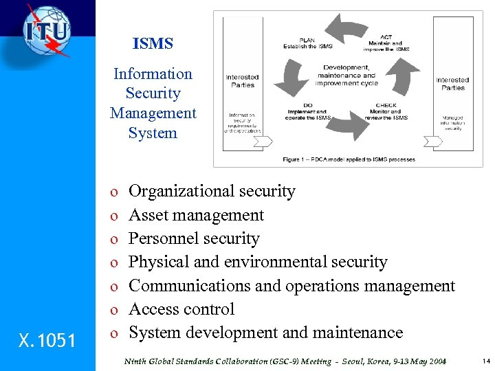 ISMS Information Security Management System X. 1051 o o o o Organizational security Asset