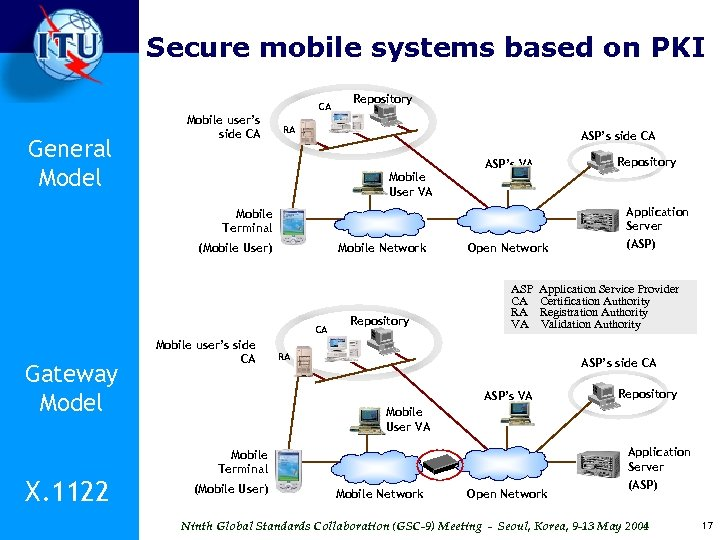 Secure mobile systems based on PKI CA General Model Mobile user's side CA Repository