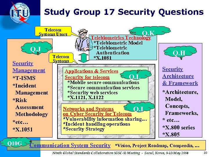 Study Group 17 Security Questions Telecom Systems Users Q. J Security Management *T-ISMS *Incident